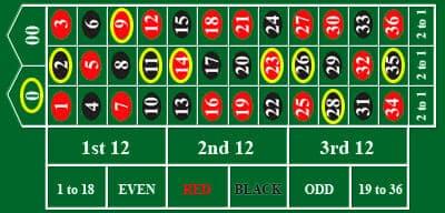 全てヨーロピアンタイプのルーレット限定ですが、シングルゼロという方法で0,2,7,9,11,14,23,26,28,30.35の9つ。