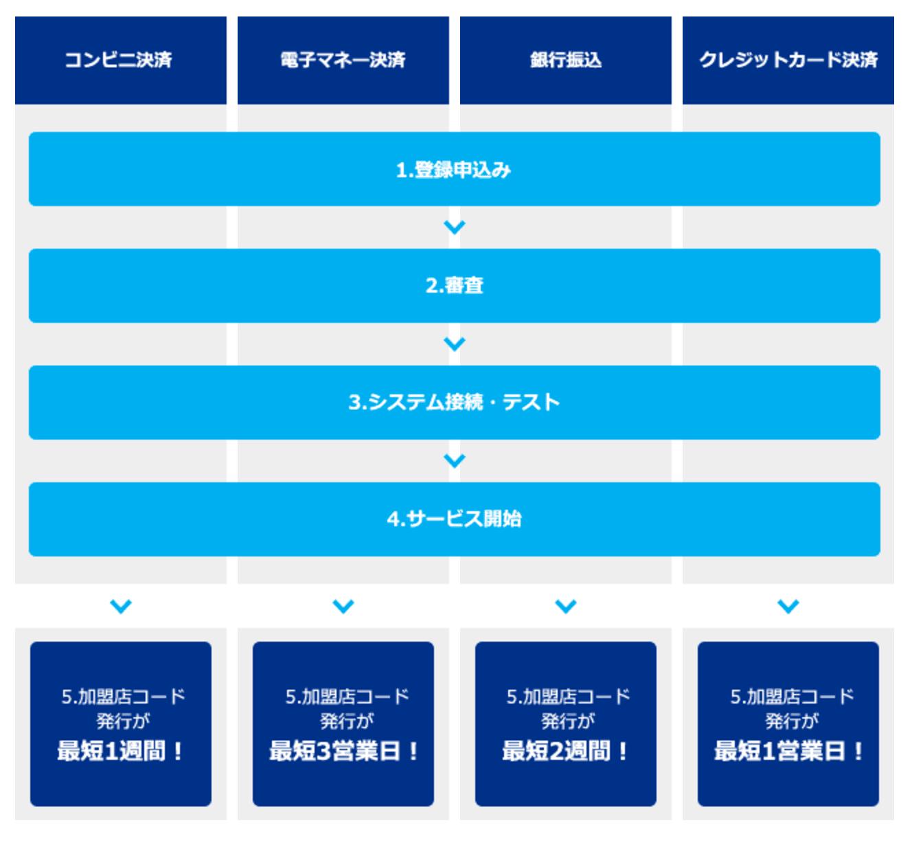ewallet-registration