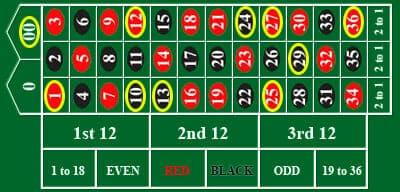 ダブルゼロという方法で00,1,8,10,12,13,24,25,27,29,36の9つ。
