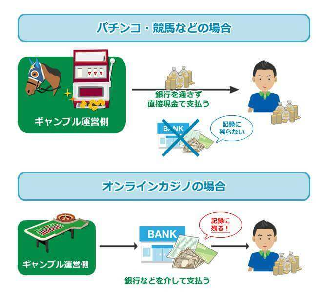 オンラインカジノ税金